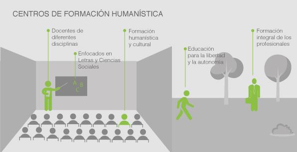Centros de Formación Humanística