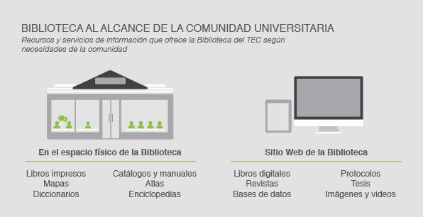 Biblioteca al alcance de la comunidad universitaria