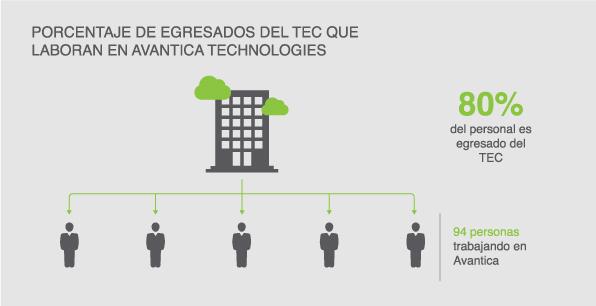 Porcentaje de egresados del TEC que labora en Avantica.