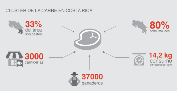 Cluster de la carne en Costa Rica
