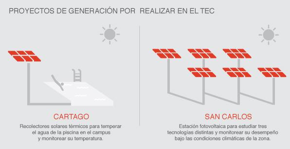 Proyectos de generación por realizar en el TEC