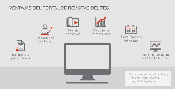 Ventajas del Portal de Revistas del TEC