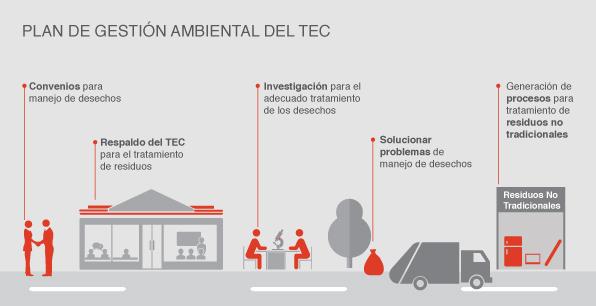 Plan de Gestión Ambiental del TEC