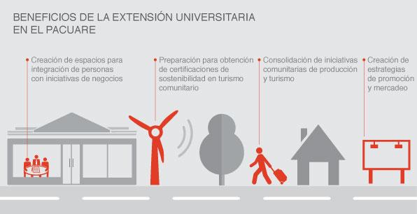 Beneficios de la extensión universitaria en el Pacuare