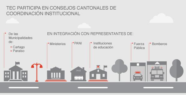 TEC participa en Consejos Cantonales de Coordinación Institucional