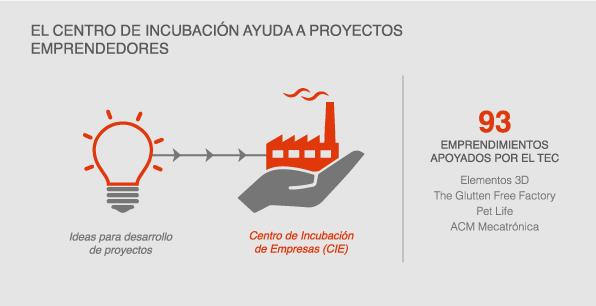 El centro de incubación ayuda a proyectos...