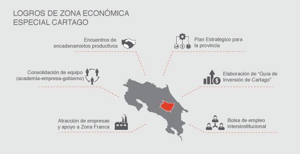 Logros de zona económica especial de Cartago