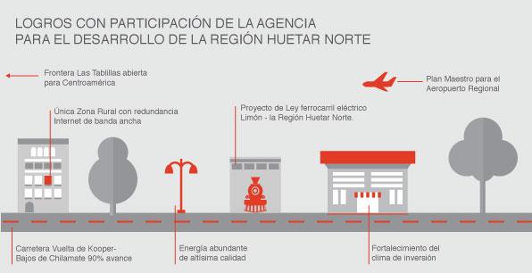 Logros con participación de la Agencia para el Desarrollo de la Región Huetar Norte