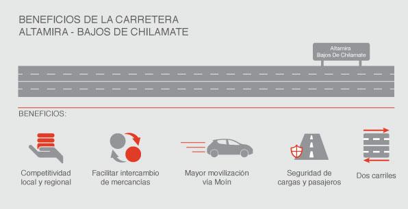 Beneficios de la carretera Altamira – Bajos de Chilamate