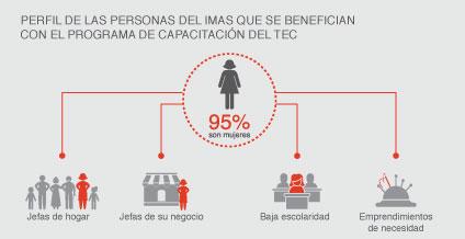 Perfil de las personas del IMAS que se benefician con el Programa de Capacitación del TEC