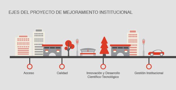 Ejes del Proyecto de Mejoramiento Institucional