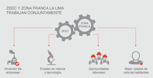 ZEEC y Zona Franca La Lima tabajan continuamente