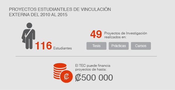 proyectos estudiantiles de vinculación externa del 2010 al 2015