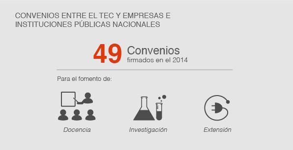 Convenios entre el TEC y empresas e instituciones públicas nacionales