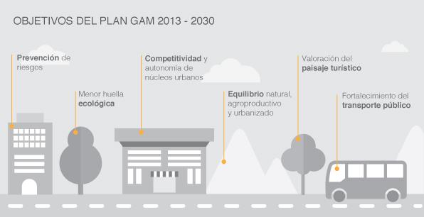 Objetivos del Plan GAM 2013-2030