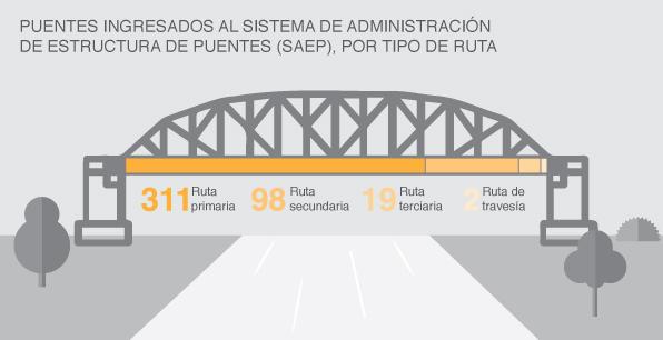 Puentes ingresados al Sistema de Administración de Estructura de Puentes (SAEP), por tipo de ruta