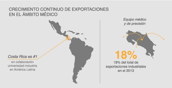 Crecimiento continúo de exportaciones en el ámbito médico