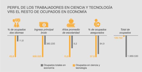 Perfil de trabajadores en ciencia y teconología.