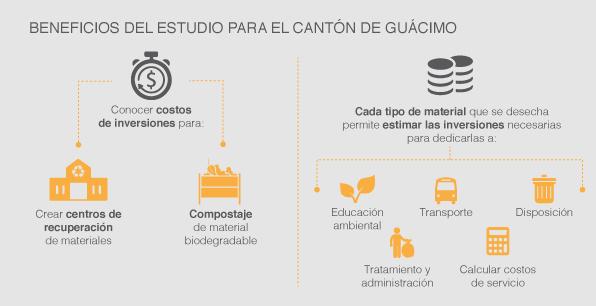 Beneficios del estudio para el cantón de Guácimo