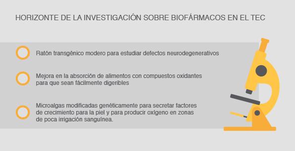 Horizonte de la investigación sobre biofármacos en el TEC
