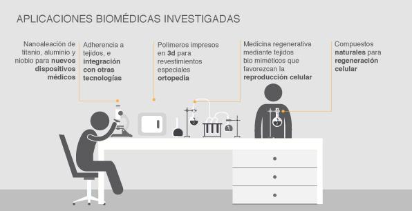 Aplicaciones biomédicas investigadas