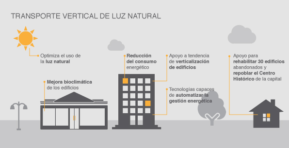 Transporte vertical de luz natural