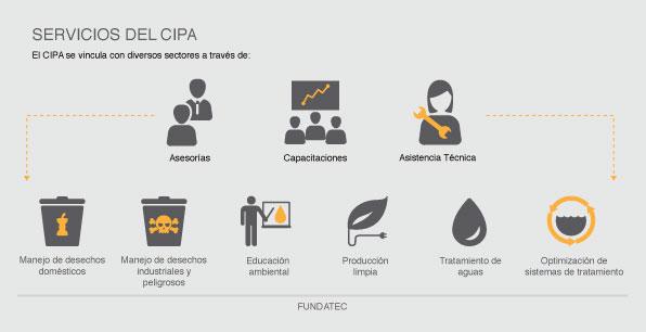 Servicios del CIPA