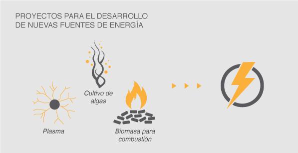 Proyectos para el desarrollo de nuevas fuentes de energía.