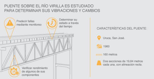 Análisis de vibraciones en el puente sobre el río Virilla