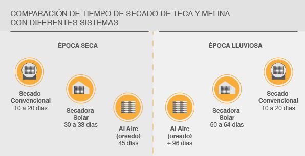 Comparación de tiempo de secado de Teca y Melina con diferentes sistemas