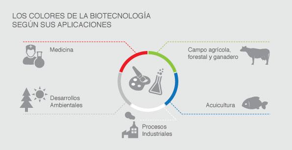 Los colores de la biotecnología según sus aplicaciones.