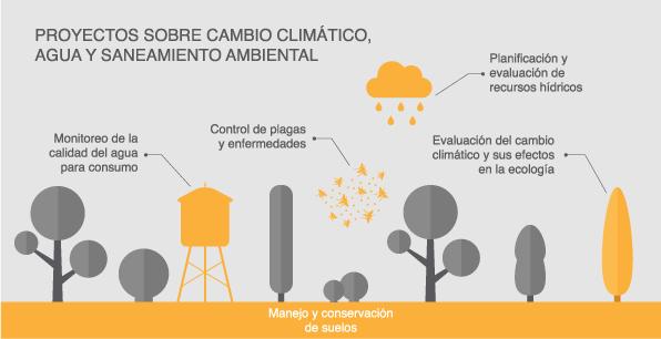 Proyectos sobre cambio climático, agua y saneamiento ambiental