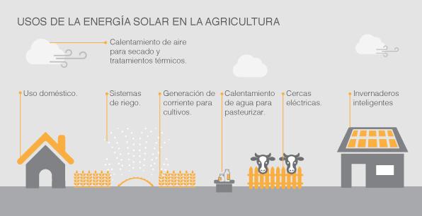 Usos de la energía solar en la agricultura