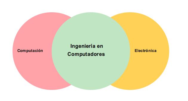 áreas de la licenciatura en ingeniería en computadores