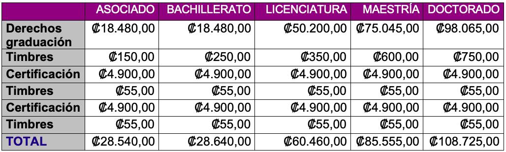 costos acreditados
