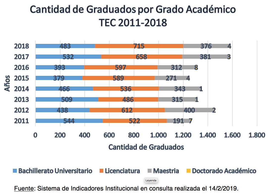 graduados por grado académico