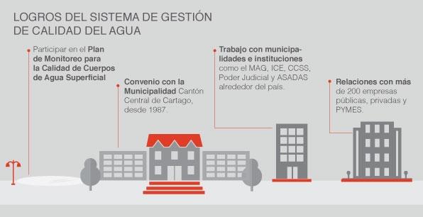 logros del sistema de gestión de calidad del agua