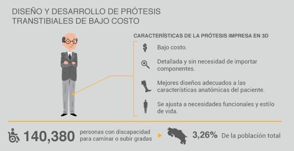 infografía_protesis