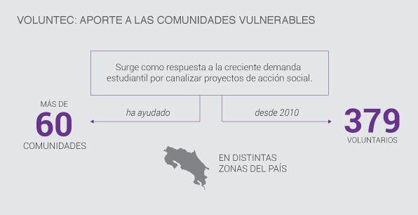 infografía_voluntec