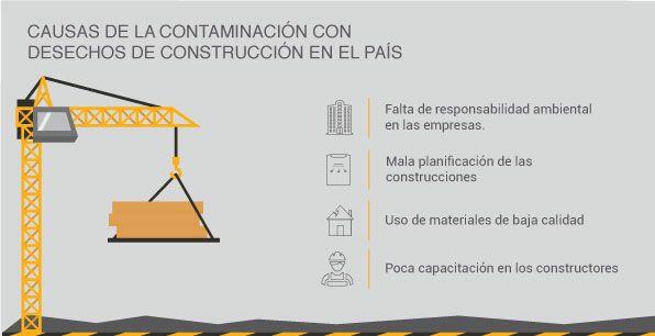 infografía causa de la contaminación en la construcción