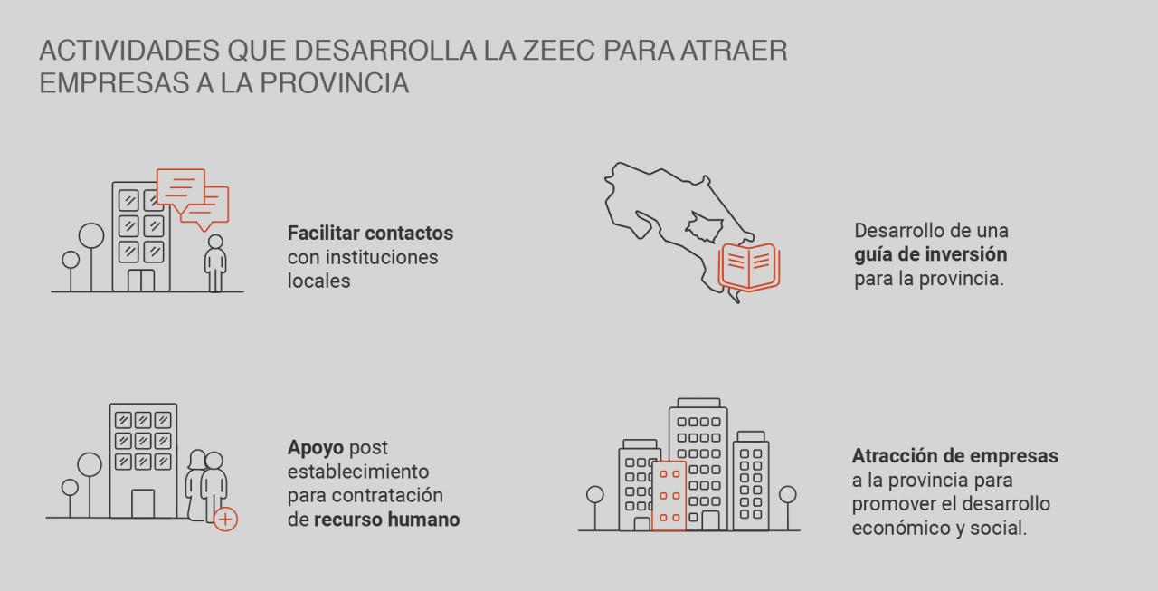 infografia zeec