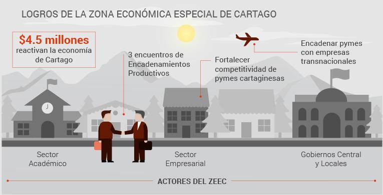 infografia zeec2