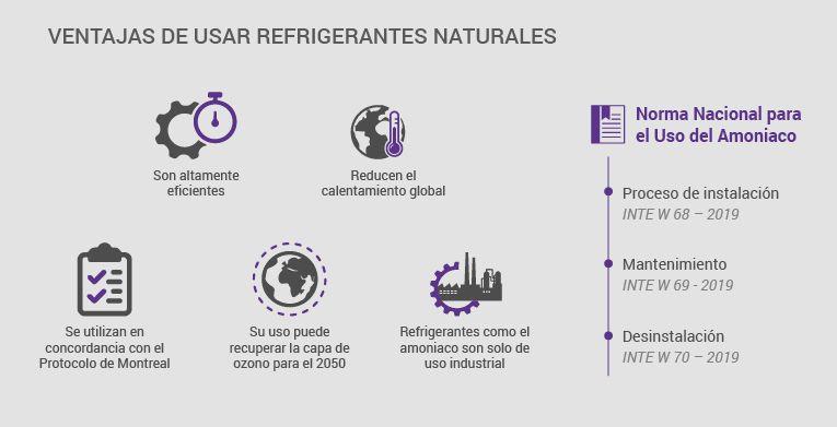 ventajas de usar refrigerantes naturales