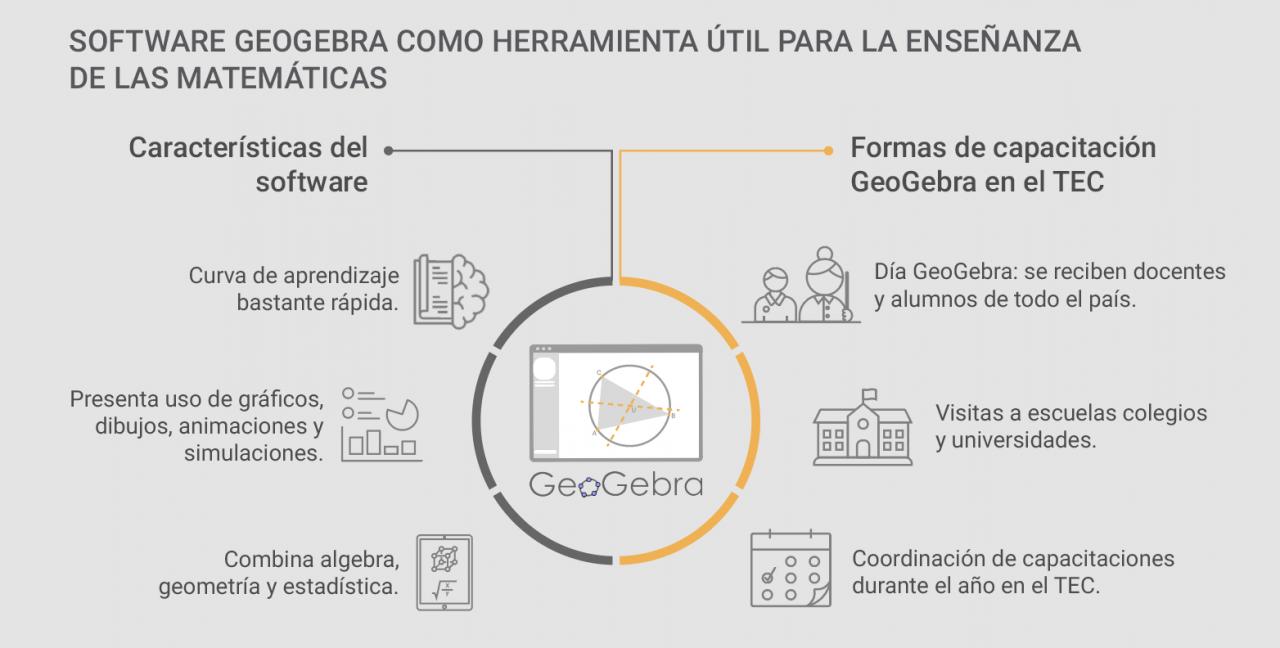 infografia geogebra