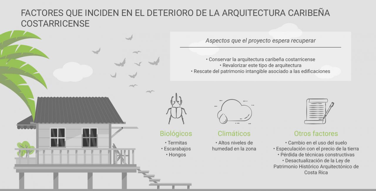 infografia arquitectura caribeña