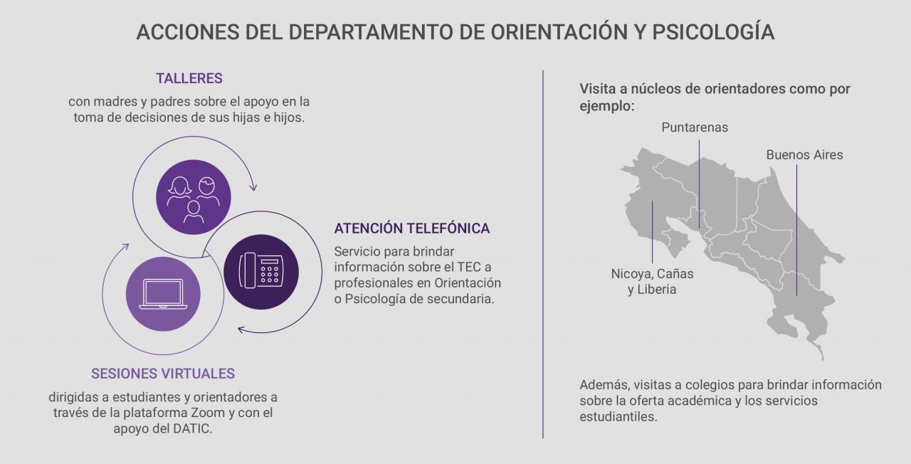 infografia acciones del dop