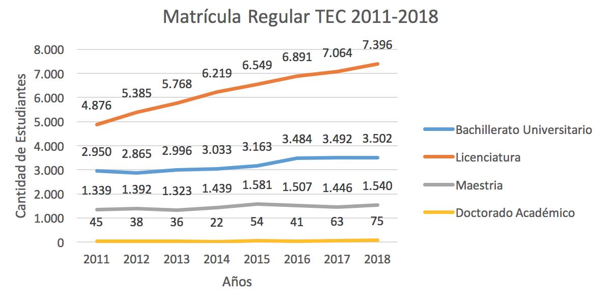 gráfico matrícula regular tec 2011-2018