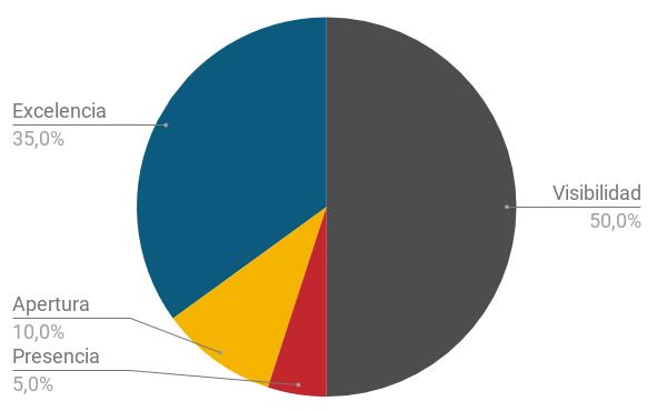 metodología del ranking webometrics