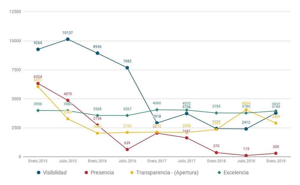 posiciones criterios ranking webometrcis