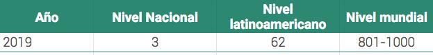 posiciones del TEC en ranking qs